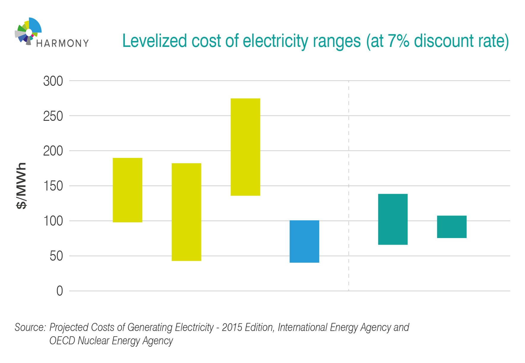 Levelized cost of electricity ranges (at 7% discount rate)