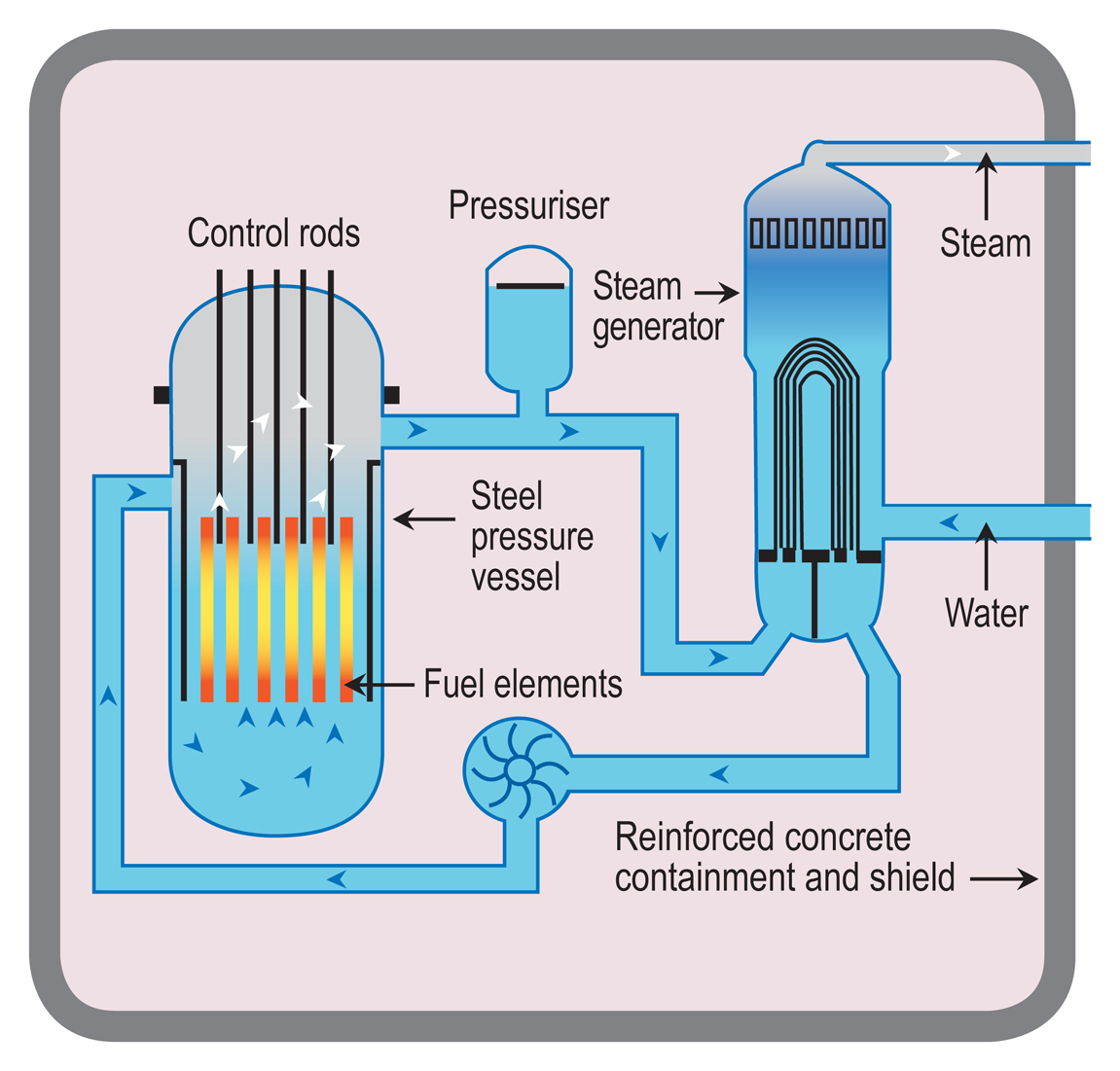 how does a nuclear reactor make electricity world nuclear  : nuclear reactor diagram - findchart.co