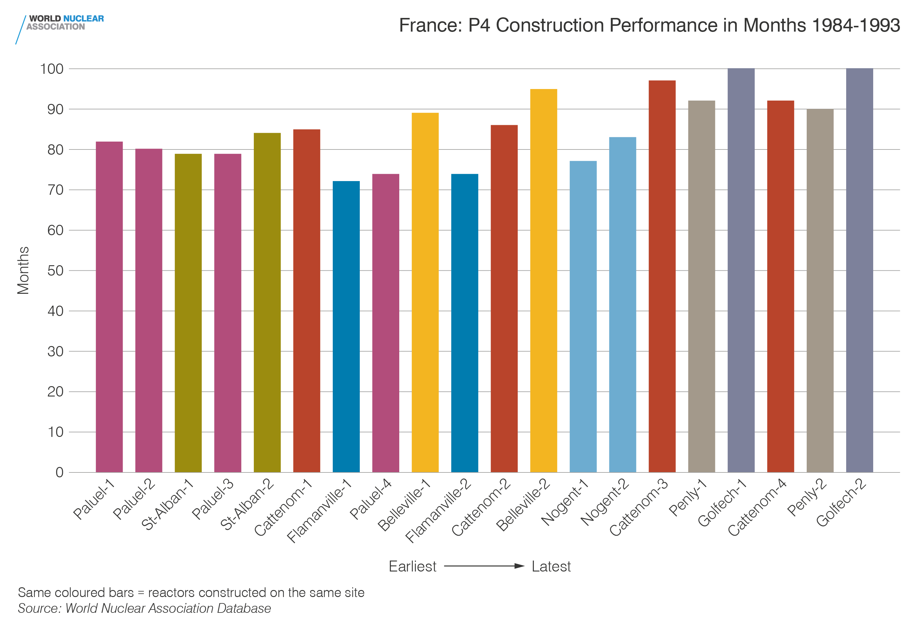 France: P4 construction performance in months 1984-1993