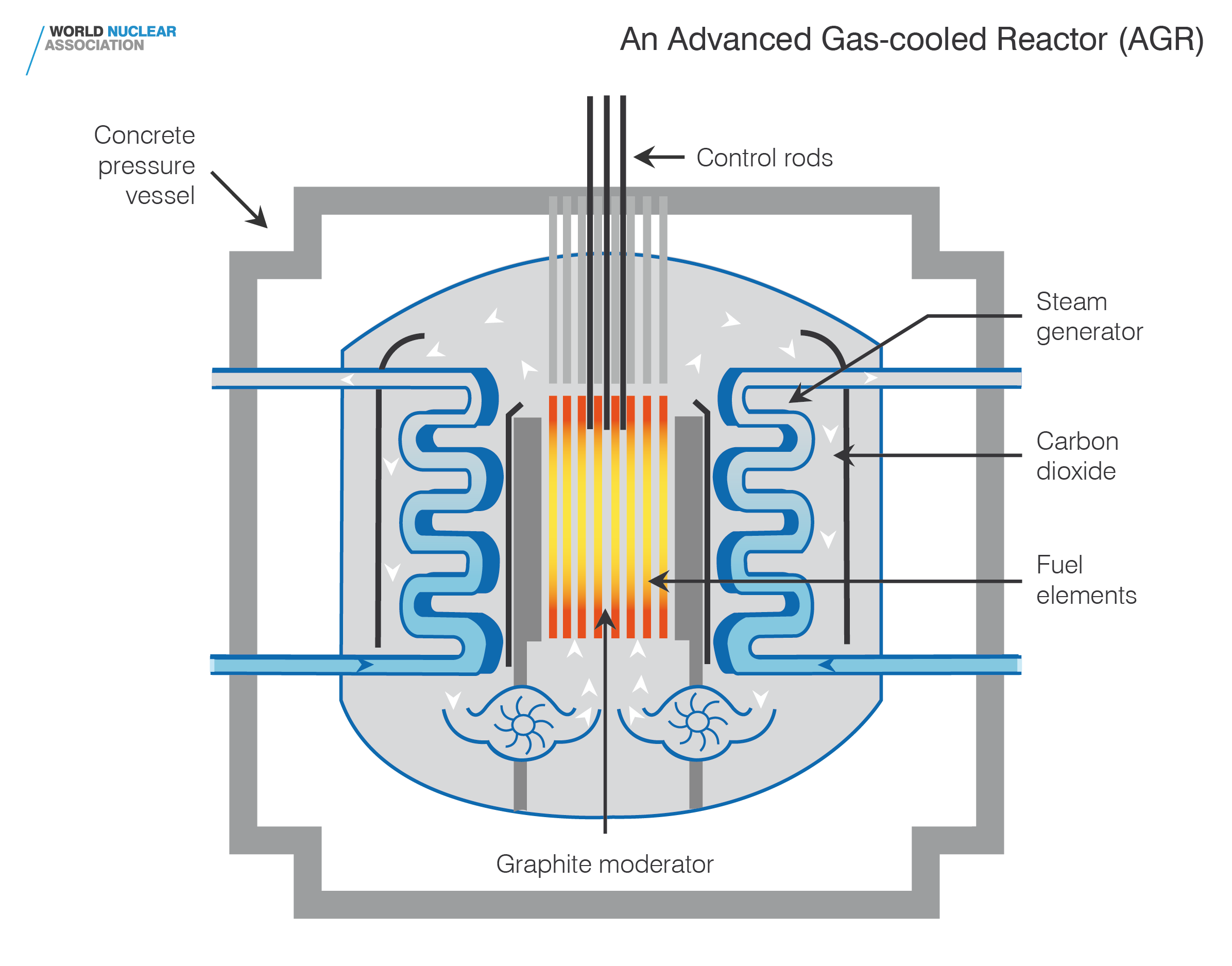 Advanced Gas-Cooled Reactor