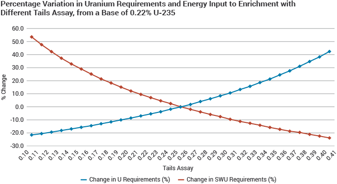 Percentage Variation in Uranium Requirements and Energy Input to Enrichment with Different Tails Assay, from a Base of 0.22%25 U-235 line graph
