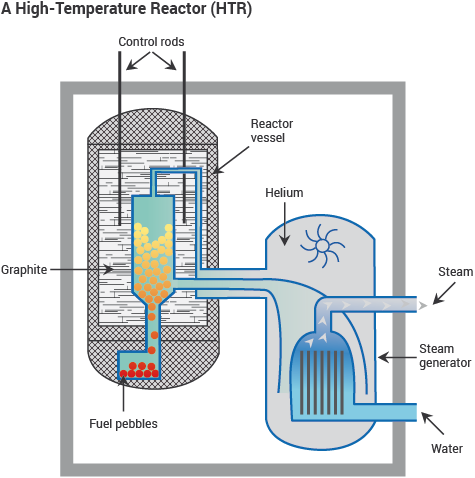 Schematic showing main features of a high temperature reactor (HTR)