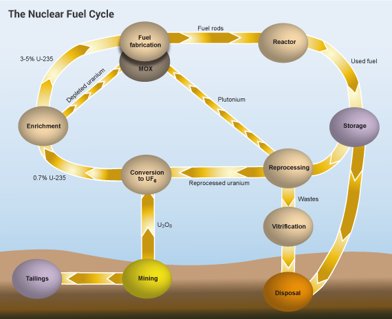Nuclear Fuel Cycle Overview World Nuclear Association