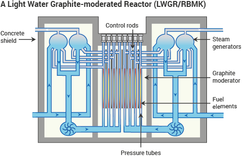 A Light Water Graphite-moderated Reactor (LWGR/RBMK)