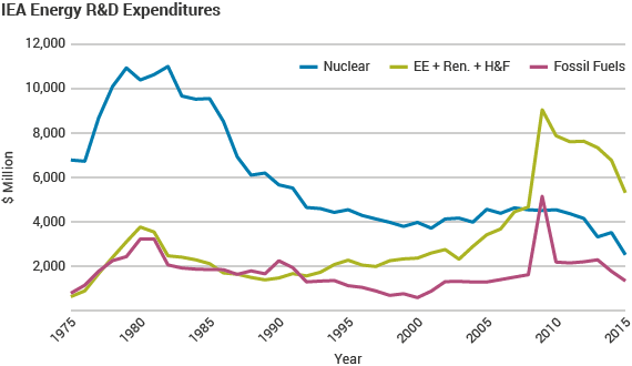 IEA Energy R&D Expenditures graphic