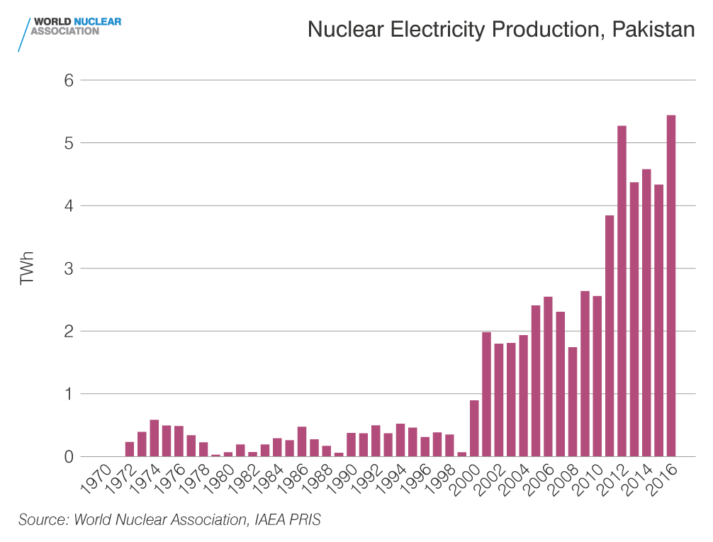 Nuclear electricity production, Pakistan