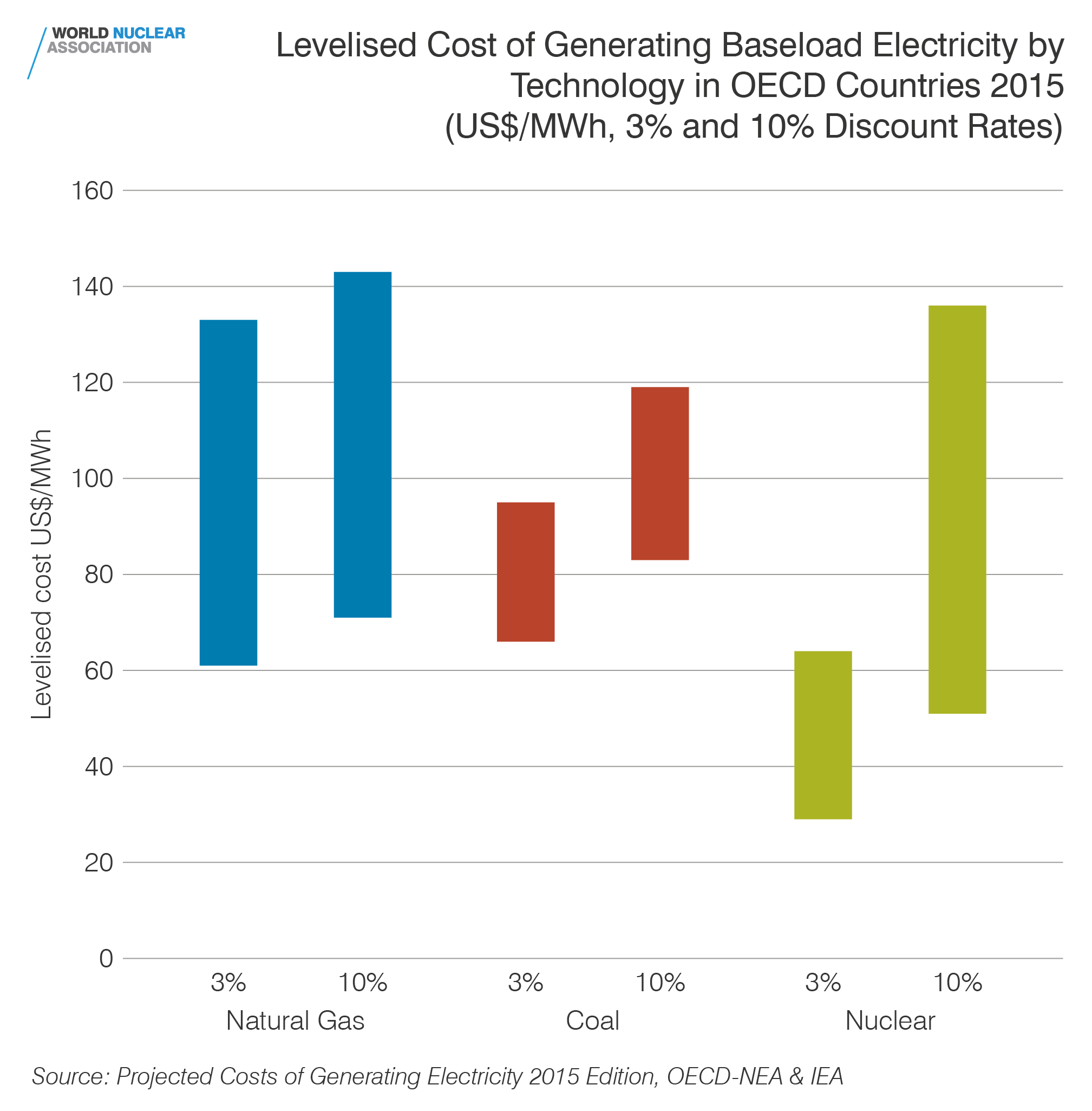 Levelised cost of generating baseload electricity by technology in OECD countries 2015
