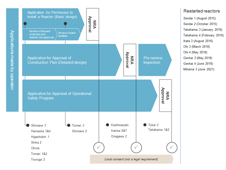 Diagram showing the approval process for reactor restarts in Japan after the Fukushima accident