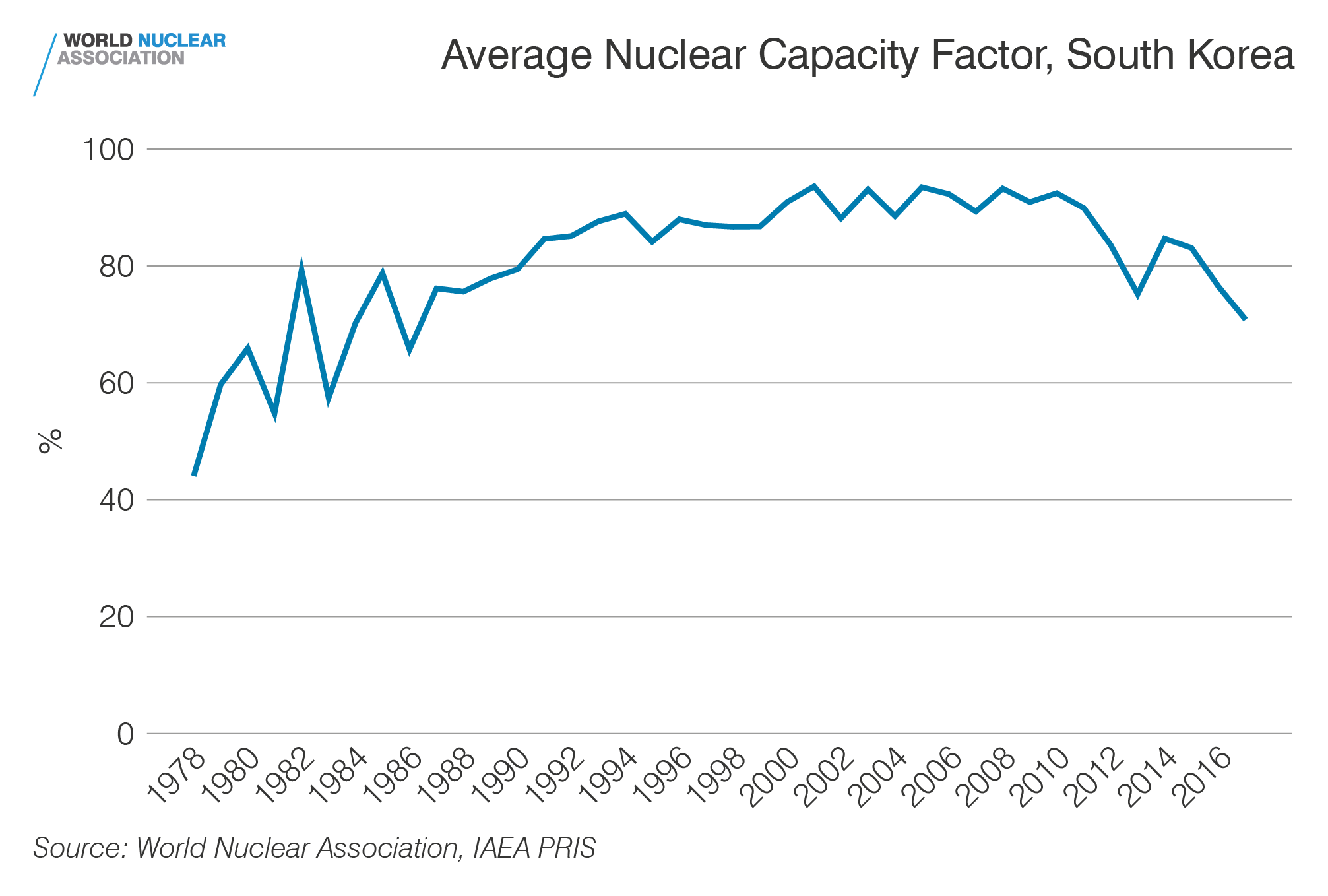 Capacity factor, South Korea
