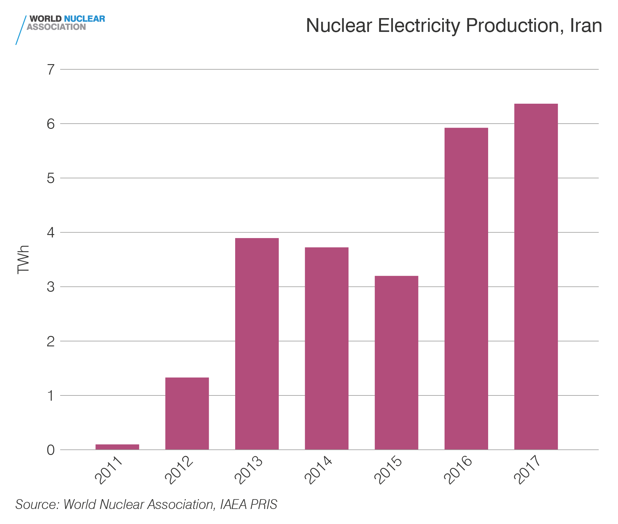 Nuclear electricity production, Iran