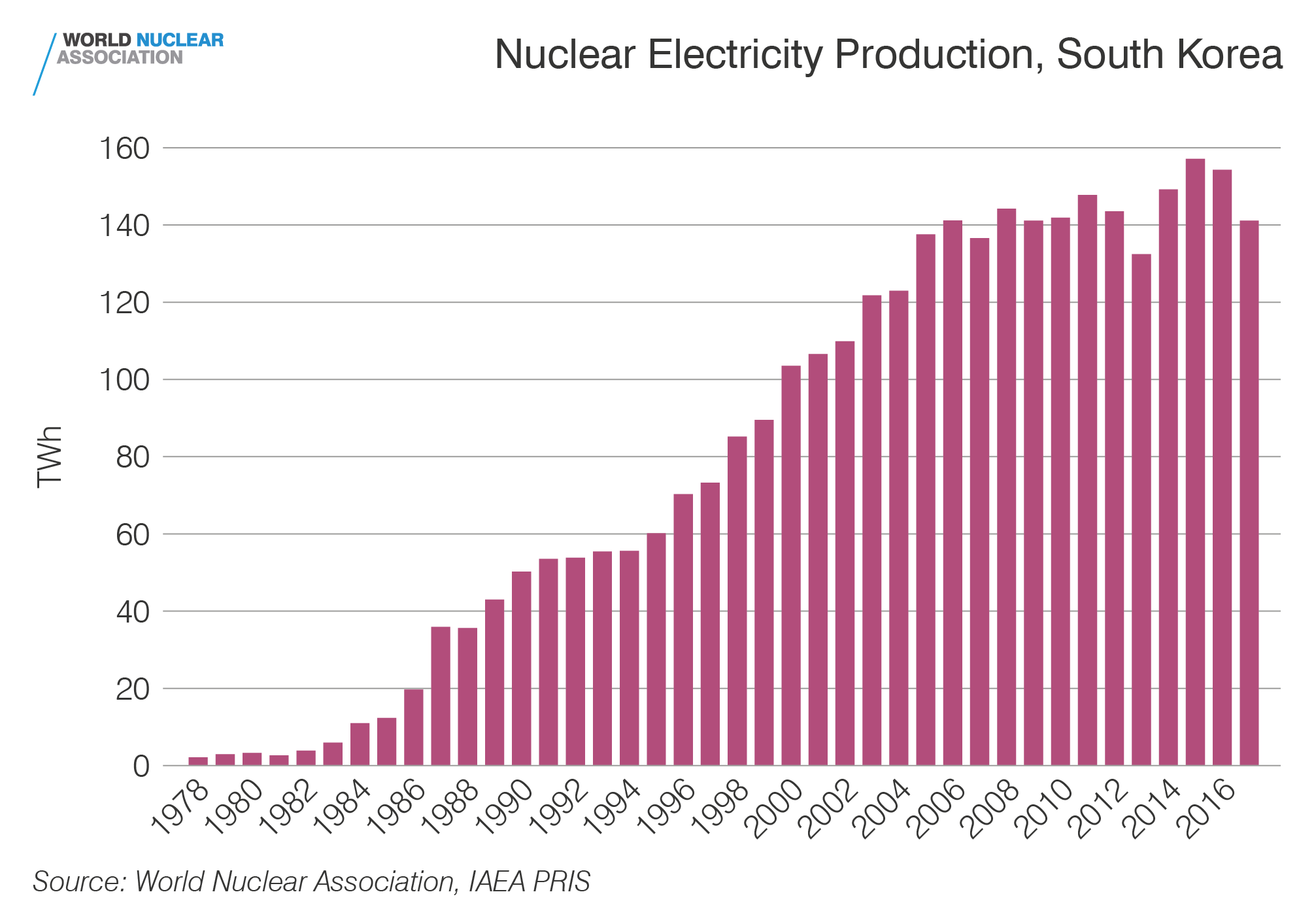 Nuclear electricity production, South Korea