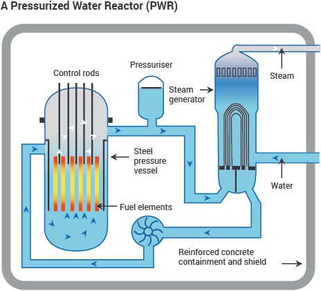 A Pressurized Water Reactor (PWR) diagram
