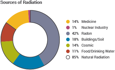 Sources of Radiation pie graph