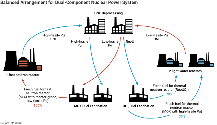 Russia REMIX concept for closing the nuclear fuel cycle showing a balanced arrangement for a dual-component nuclear power system
