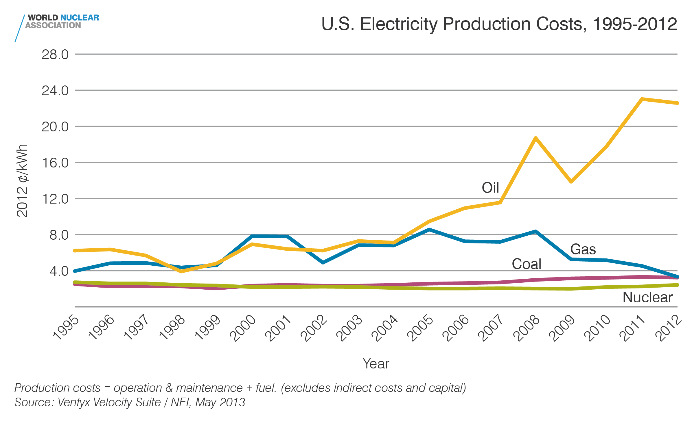 US electricity production costs