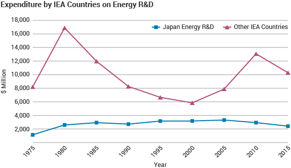 Expenditure by IEA Countries on Energy R&D graphic