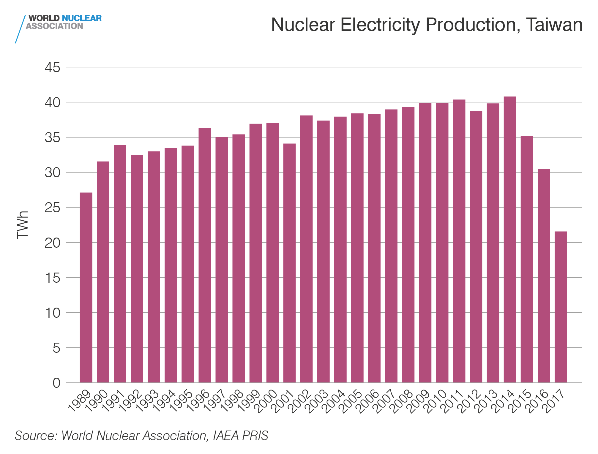 Nuclear electricity production, Taiwan, China