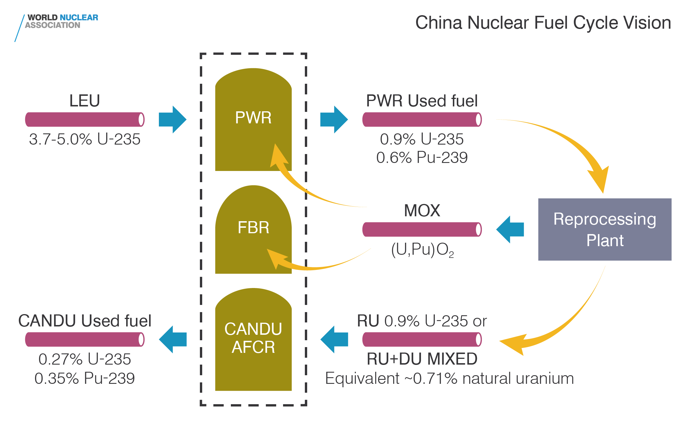China nuclear fuel cycle vision