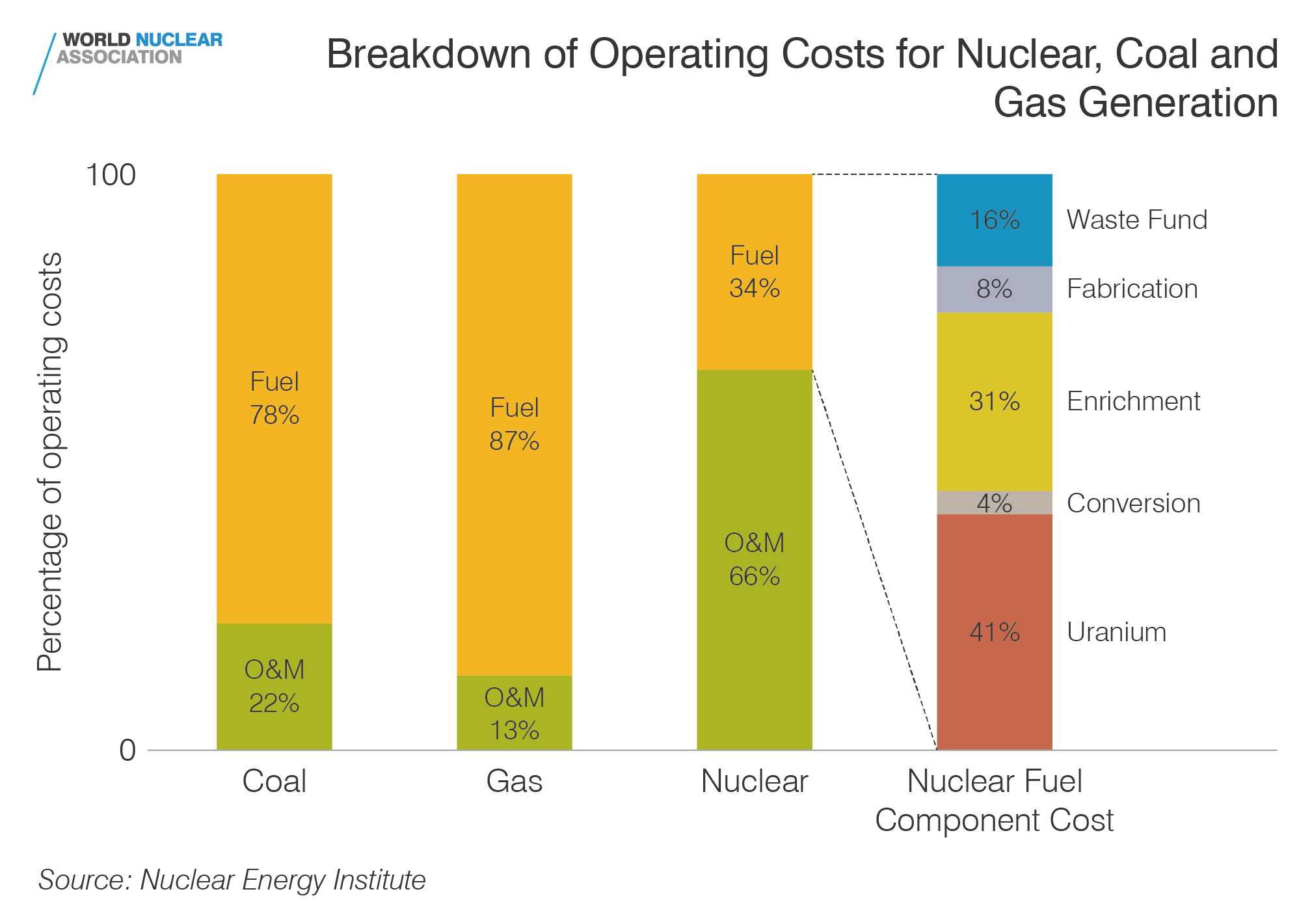 Breakdown of operating costs for nuclear, coal and gas generation