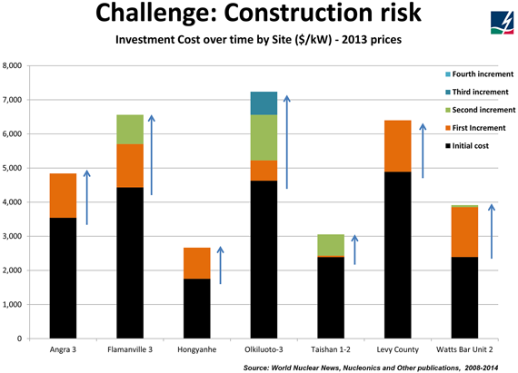 Challenge: Construction Risk