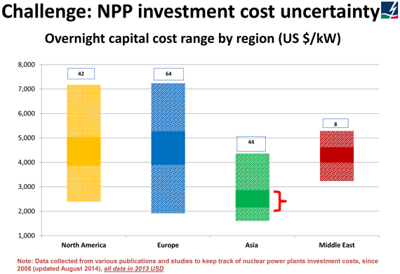 Challenge: NPP investment cost uncertainty