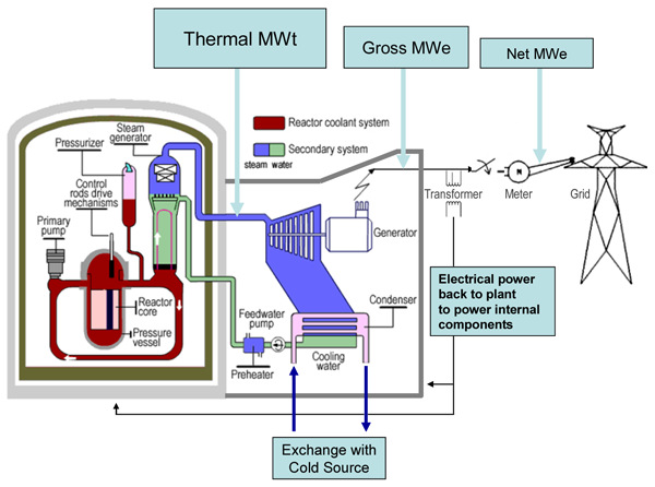 Gross, thermal and net power generation explanation